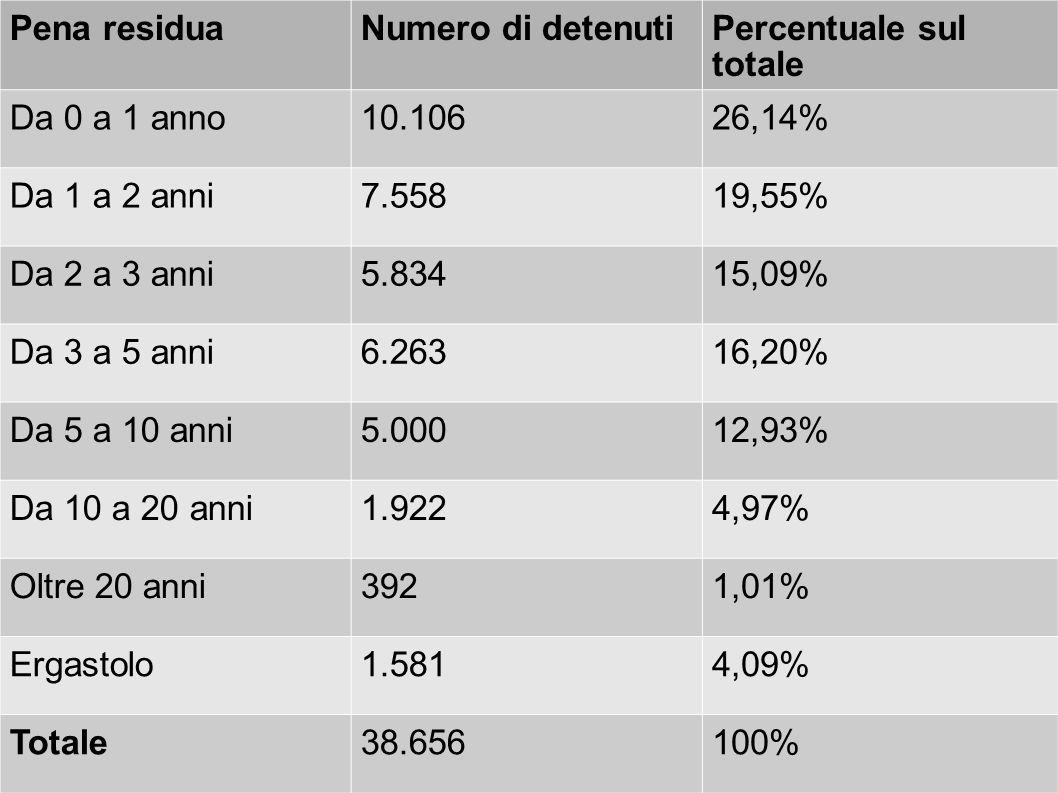 Pena residuaNumero di detenutiPercentuale sul totale Da 0 a 1 anno10.10626,14% Da 1 a 2 anni7.55819,55% Da 2 a 3 anni5.83415,09% Da 3 a 5 anni6.26316,20% Da 5 a 10 anni5.00012,93% Da 10 a 20 anni1.9224,97% Oltre 20 anni3921,01% Ergastolo1.5814,09% Totale38.656100%