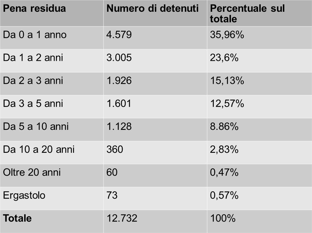Pena residuaNumero di detenutiPercentuale sul totale Da 0 a 1 anno4.57935,96% Da 1 a 2 anni3.00523,6% Da 2 a 3 anni1.92615,13% Da 3 a 5 anni1.60112,57% Da 5 a 10 anni1.1288.86% Da 10 a 20 anni3602,83% Oltre 20 anni600,47% Ergastolo730,57% Totale12.732100%