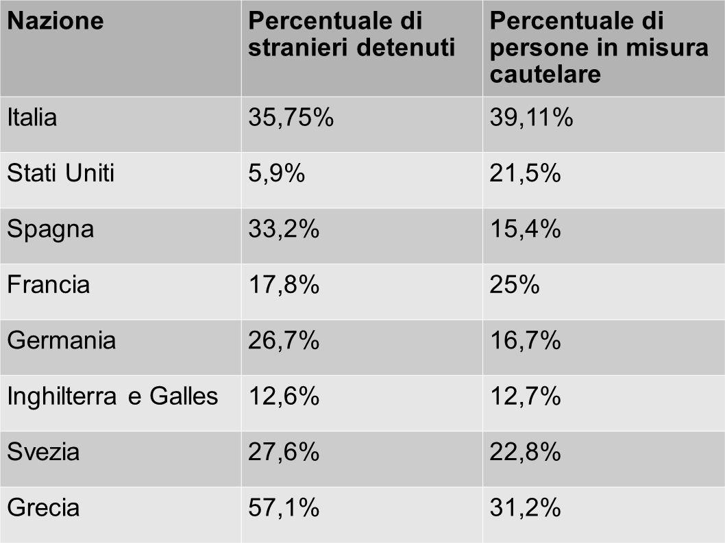NazionePercentuale di stranieri detenuti Percentuale di persone in misura cautelare Italia35,75%39,11% Stati Uniti5,9%21,5% Spagna33,2%15,4% Francia17,8%25% Germania26,7%16,7% Inghilterra e Galles12,6%12,7% Svezia27,6%22,8% Grecia57,1%31,2%