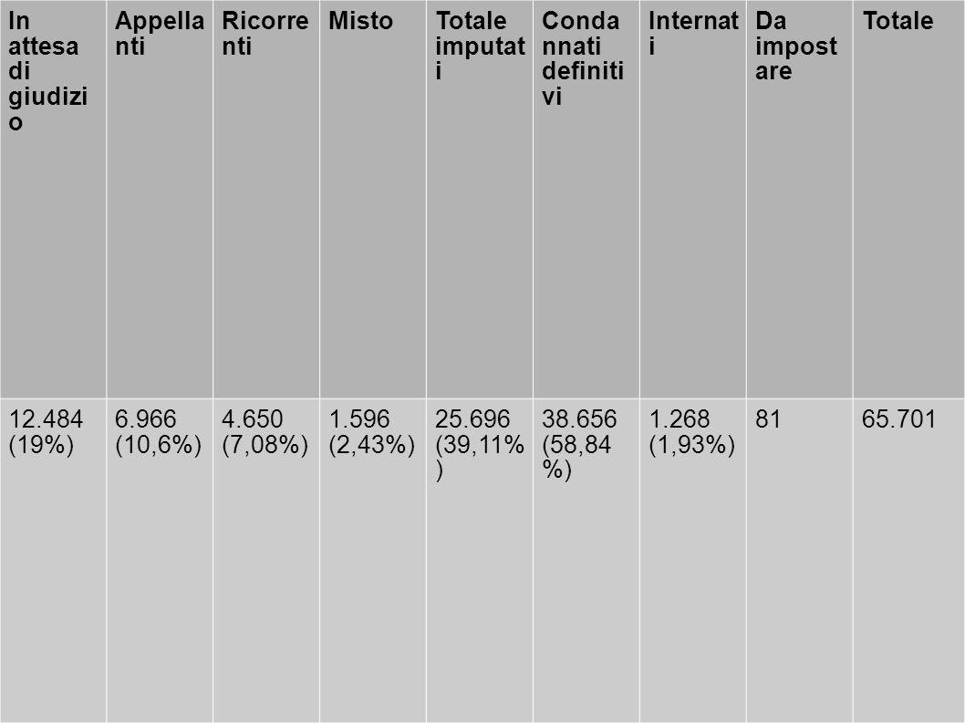 In attesa di giudizi o Appella nti Ricorre nti MistoTotale imputat i Conda nnati definiti vi Internat i Da impost are Totale 12.484 (19%) 6.966 (10,6%) 4.650 (7,08%) 1.596 (2,43%) 25.696 (39,11% ) 38.656 (58,84 %) 1.268 (1,93%) 8165.701