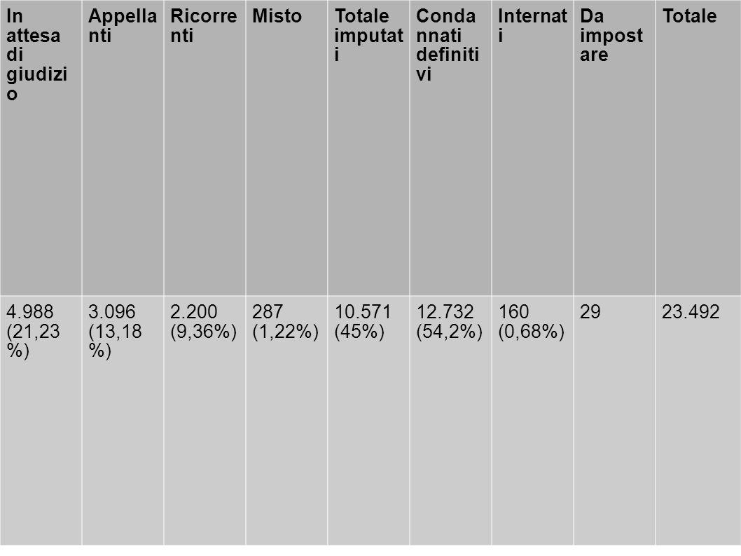 In attesa di giudizi o Appella nti Ricorre nti MistoTotale imputat i Conda nnati definiti vi Internat i Da impost are Totale 4.988 (21,23 %) 3.096 (13,18 %) 2.200 (9,36%) 287 (1,22%) 10.571 (45%) 12.732 (54,2%) 160 (0,68%) 2923.492