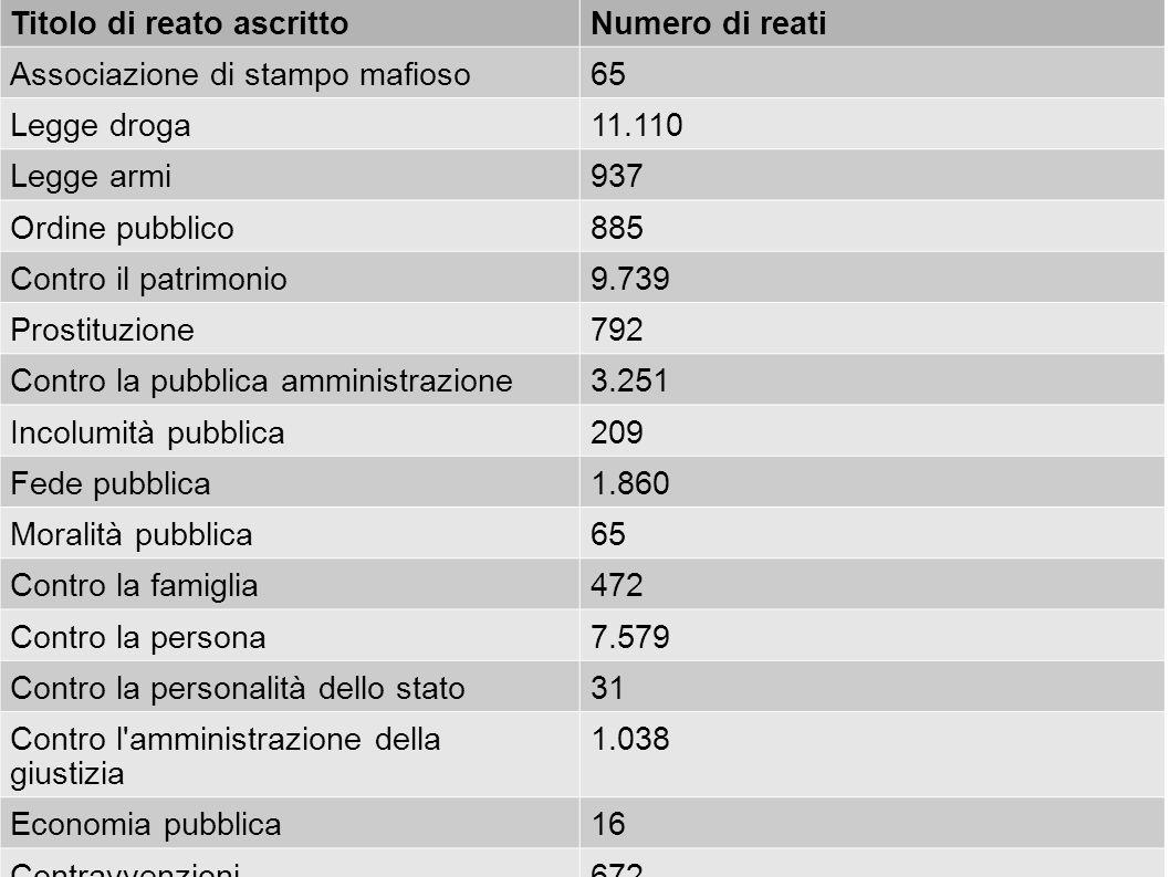 NazioneNumero di detenuti Tasso di sovraffollamento Tasso di detenzione (ogni 100.000 abitanti) Italia65.701139,7%108 Stati Uniti2.239.751106%716 Federazione Russa 697.50091%487 Giappone68.78883,3%54 Cina1.640.000-121 Spagna68.99598,7%149 Francia67.225118,1%101 Germania65.88984,9%80 Inghilterra e Galles 84.431105,2%150 Svezia6.69994,4%70 Grecia12.586136,5%111
