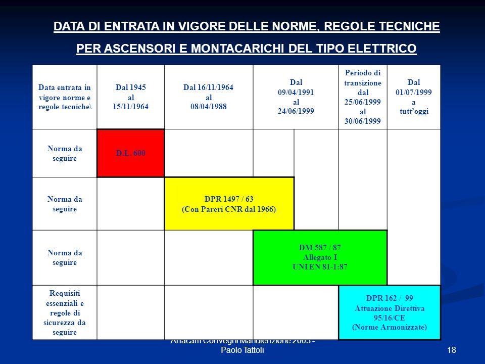 18 Anacam Convegni Manutenzione 2005 - Paolo Tattoli Data entrata in vigore norme e regole tecniche\ Dal 1945 al 15/11/1964 Dal 16/11/1964 al 08/04/19