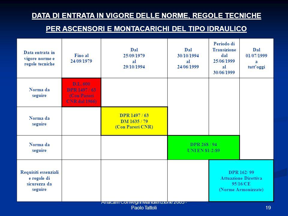 19 Anacam Convegni Manutenzione 2005 - Paolo Tattoli Data entrata in vigore norme e regole tecniche Fino al 24/09/1979 Dal 25/09/1979 al 29/10/1994 Da
