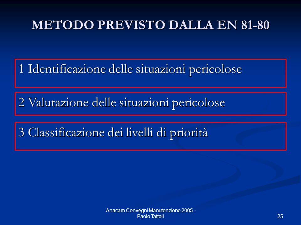 25 Anacam Convegni Manutenzione 2005 - Paolo Tattoli METODO PREVISTO DALLA EN 81-80 1 Identificazione delle situazioni pericolose 2 Valutazione delle