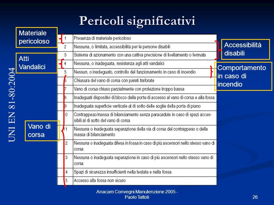 26 Anacam Convegni Manutenzione 2005 - Paolo Tattoli Pericoli significativi UNI EN 81-80:2004 Materiale pericoloso Accessibilità disabili Atti Vandali