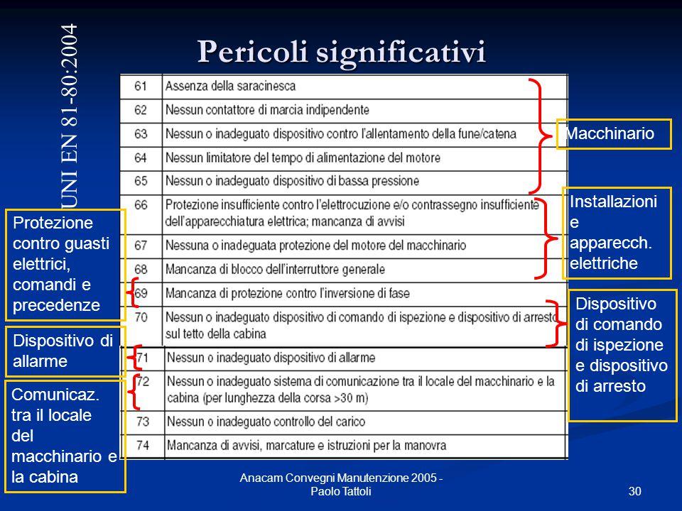 30 Anacam Convegni Manutenzione 2005 - Paolo Tattoli Pericoli significativi UNI EN 81-80:2004 Macchinario Installazioni e apparecch. elettriche Protez