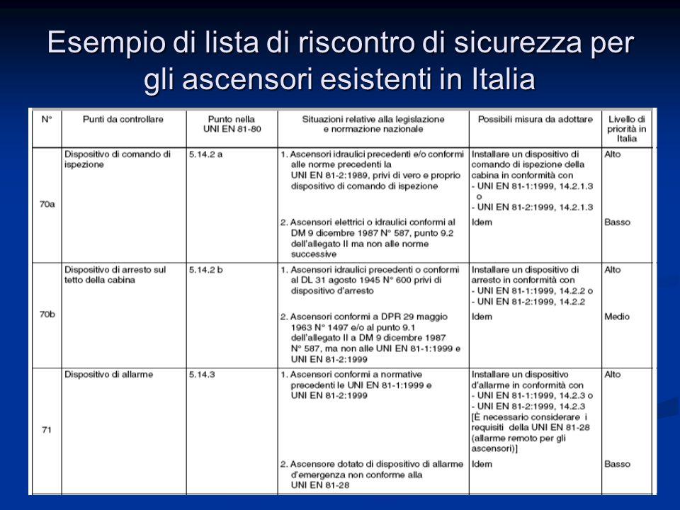 40 Anacam Convegni Manutenzione 2005 - Paolo Tattoli Esempio di lista di riscontro di sicurezza per gli ascensori esistenti in Italia