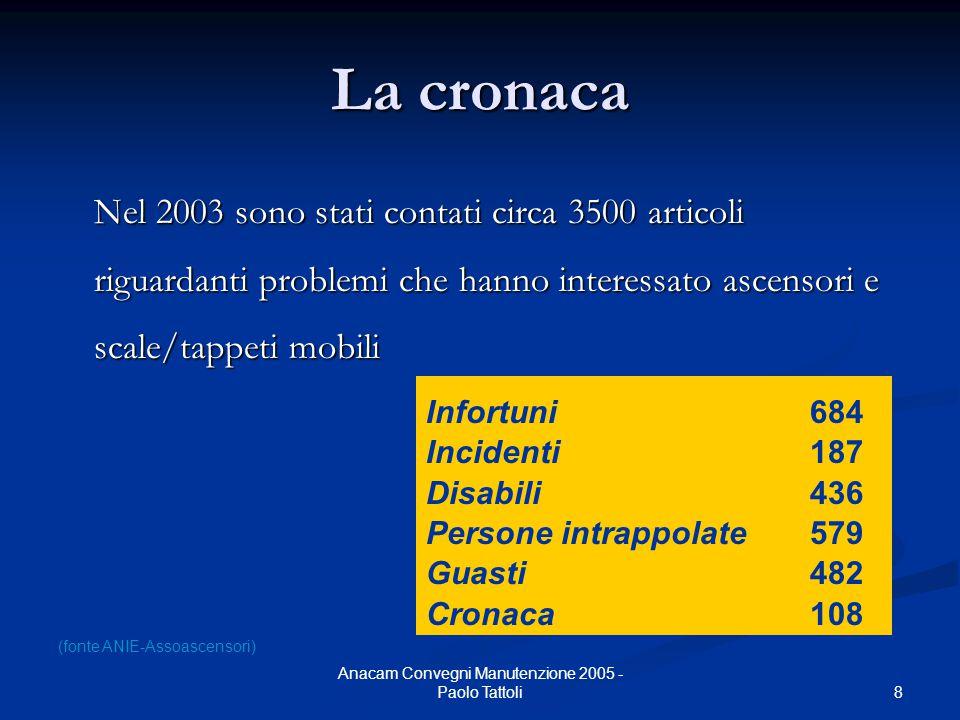8 Anacam Convegni Manutenzione 2005 - Paolo Tattoli La cronaca Nel 2003 sono stati contati circa 3500 articoli riguardanti problemi che hanno interess
