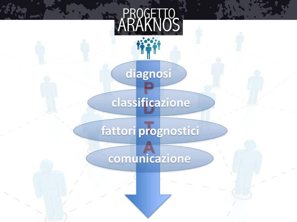 PDTA diagnosi classificazione fattori prognostici comunicazione