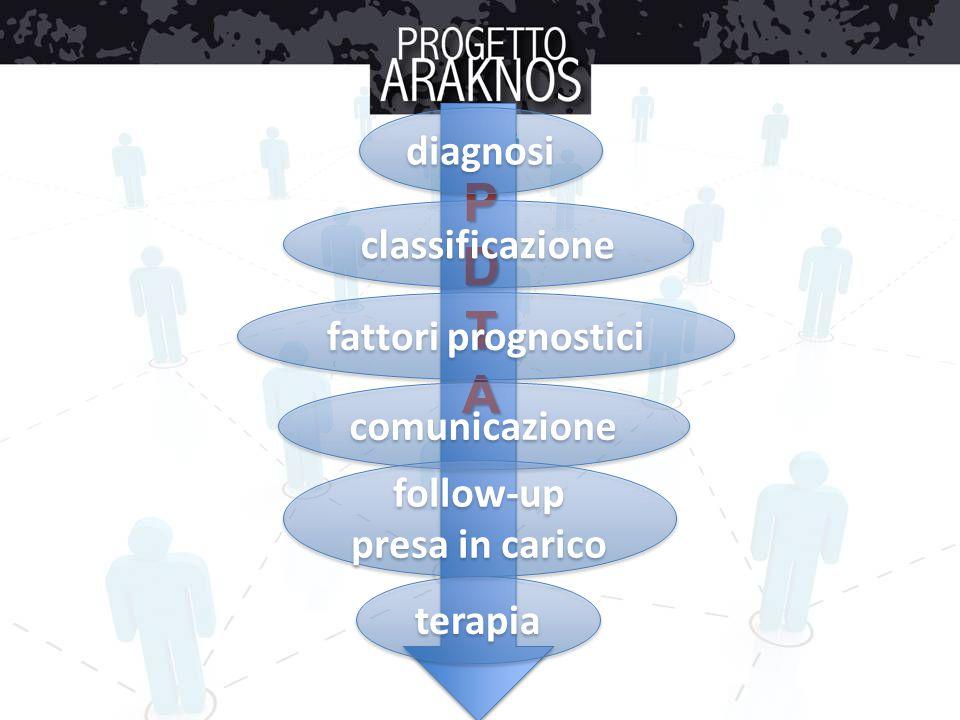 PDTA diagnosi classificazione fattori prognostici comunicazione follow-up presa in carico terapia