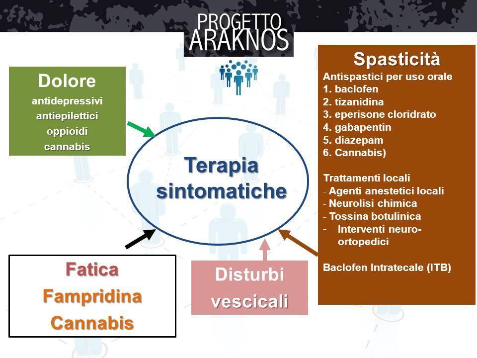 Terapia sintomatiche Spasticità Antispastici per uso orale 1. baclofen 2. tizanidina 3. eperisone cloridrato 4. gabapentin 5. diazepam 6. Cannabis) Tr