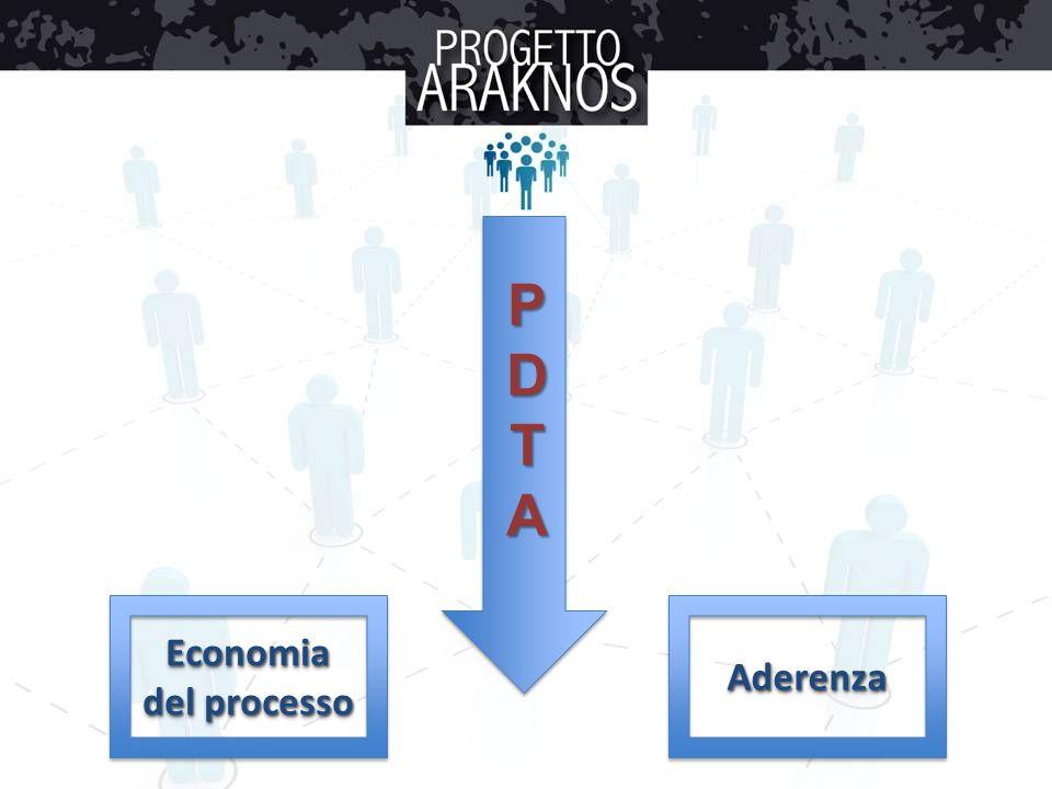 PDTA Economia del processo AderenzaAderenza