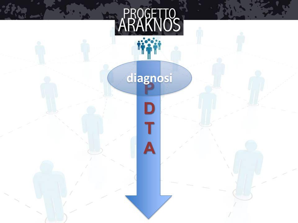PDTA diagnosi classificazione fattori prognostici comunicazione follow-up presa in carico