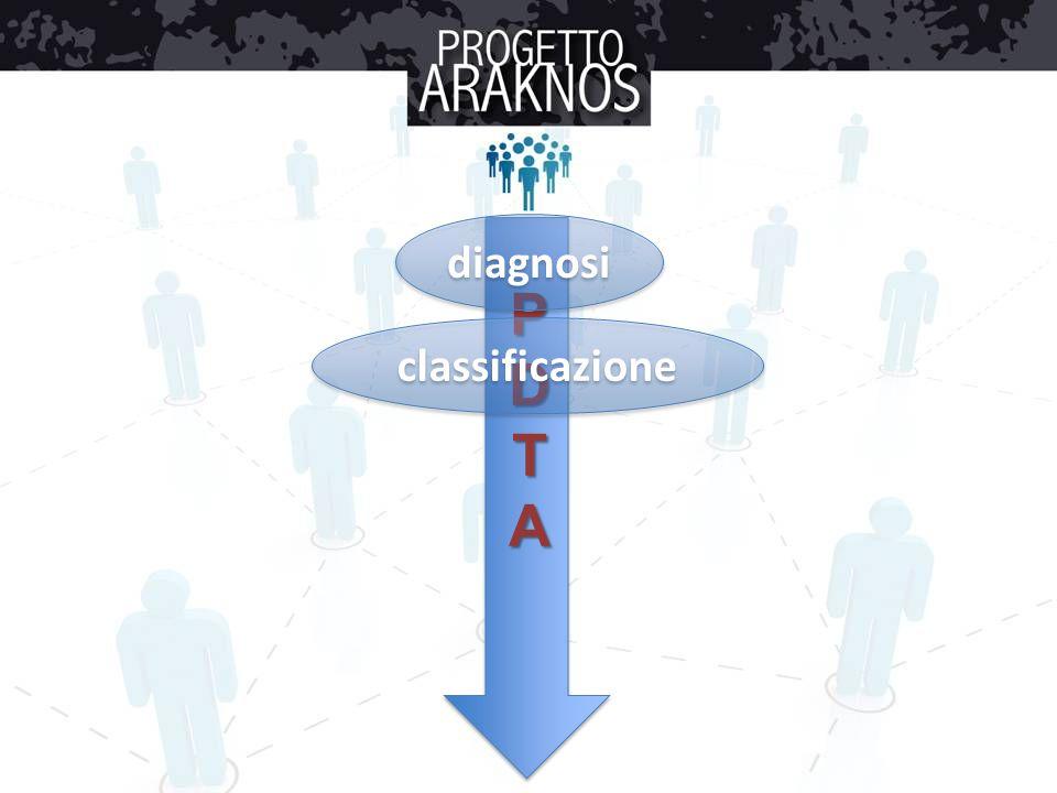 CLASSIFICAZIONE d.Progressivi con sovrapposte ricadute (RP): d.