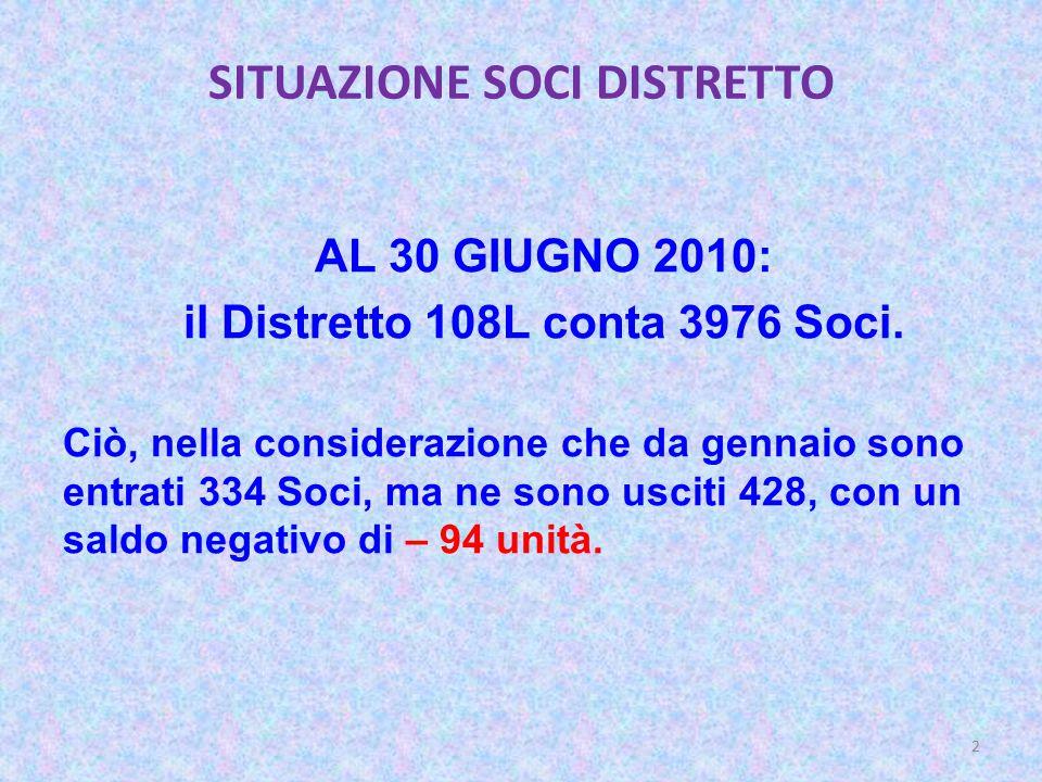 SITUAZIONE SOCI DISTRETTO AL 30 GIUGNO 2010: il Distretto 108L conta 3976 Soci.