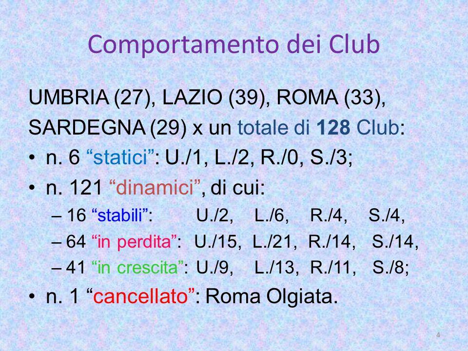 Situazione Soci per Area 1.UMBRIA: + 84 - 99 =- 15 2.LAZIO: + 84 -127 = - 43 3.ROMA:+116 -146 =- 30 4.SARDEGNA:+ 50 - 56 = - 6 ____ TOTALE = + 334 - 428 = - 94 3