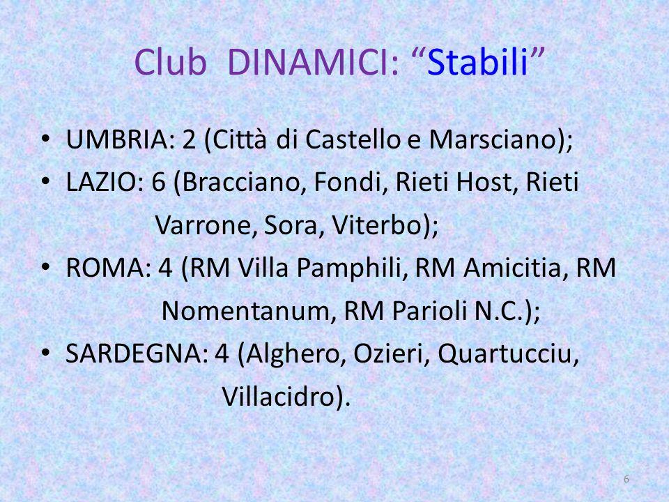 Club DINAMICI: Stabili UMBRIA: 2 (Città di Castello e Marsciano); LAZIO: 6 (Bracciano, Fondi, Rieti Host, Rieti Varrone, Sora, Viterbo); ROMA: 4 (RM Villa Pamphili, RM Amicitia, RM Nomentanum, RM Parioli N.C.); SARDEGNA: 4 (Alghero, Ozieri, Quartucciu, Villacidro).