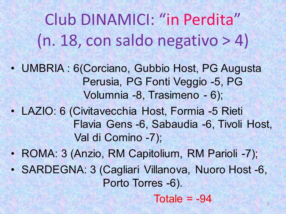 Club DINAMICI: in Perdita (n.