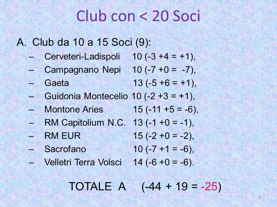 Club con < 20 Soci A.Club da 10 a 15 Soci (9): –Cerveteri-Ladispoli 10 (-3 +4 = +1), –Campagnano Nepi 10 (-7 +0 = -7), –Gaeta 13 (-5 +6 = +1), –Guidonia Montecelio 10 (-2 +3 = +1), –Montone Aries 15 (-11 +5 = -6), –RM Capitolium N.C.
