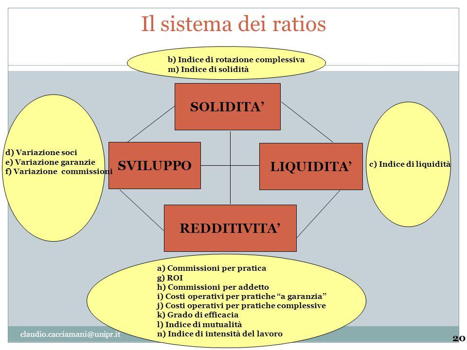 Il sistema dei ratios 20 SOLIDITA' SVILUPPO LIQUIDITA' REDDITIVITA' a) Commissioni per pratica g) ROI h) Commissioni per addetto i) Costi operativi pe