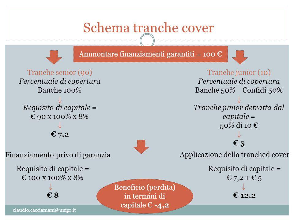 Schema tranche cover claudio.cacciamani@unipr.it Ammontare finanziamenti garantiti = 100 € Tranche senior (90) Percentuale di copertura Banche 100% Re