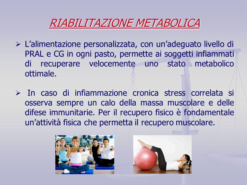 RIABILITAZIONE METABOLICA   L'alimentazione personalizzata, con un'adeguato livello di PRAL e CG in ogni pasto, permette ai soggetti infiammati di r