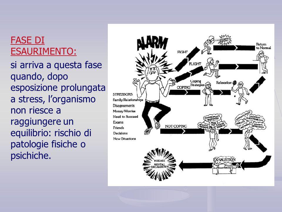 FASE DI ESAURIMENTO: si arriva a questa fase quando, dopo esposizione prolungata a stress, l'organismo non riesce a raggiungere un equilibrio: rischio