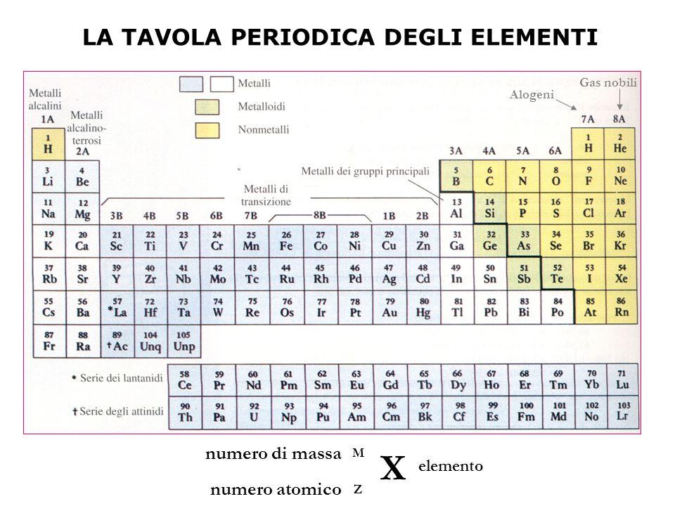 LA TAVOLA PERIODICA DEGLI ELEMENTI X Z M elemento numero atomico numero di massa Alogeni Gas nobili