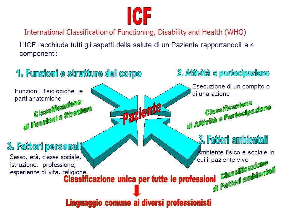 L'ICF racchiude tutti gli aspetti della salute di un Paziente rapportandoli a 4 componenti: Esecuzione di un compito o di una azione Funzioni fisiolog