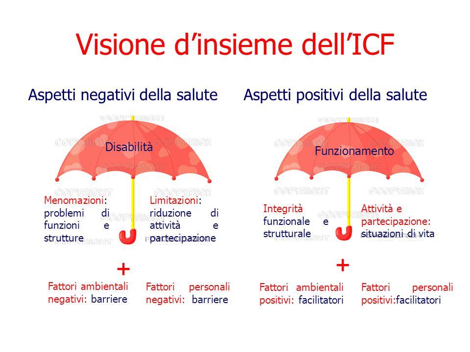 Visione d'insieme dell'ICF Aspetti negativi della saluteAspetti positivi della salute Menomazioni: problemi di funzioni e strutture Limitazioni: riduz