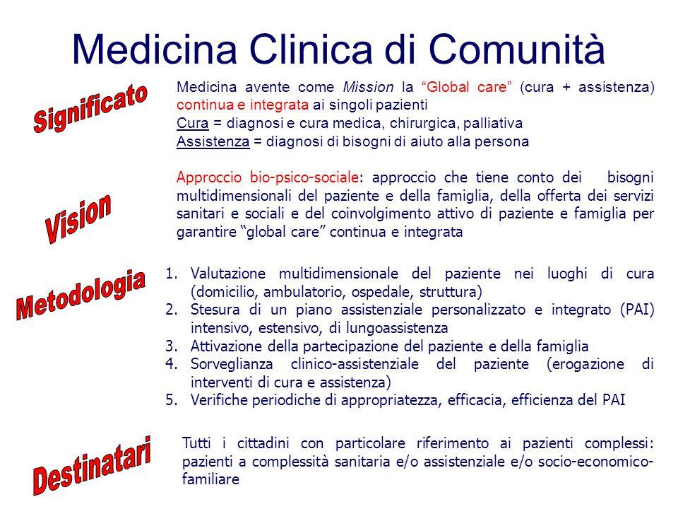 Approccio bio-psico-sociale 2° tappa.1. Setting assistenziale 2.