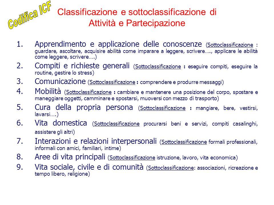 Classificazione e sottoclassificazione di Attività e Partecipazione 1.Apprendimento e applicazione delle conoscenze (Sottoclassificazione : guardare,