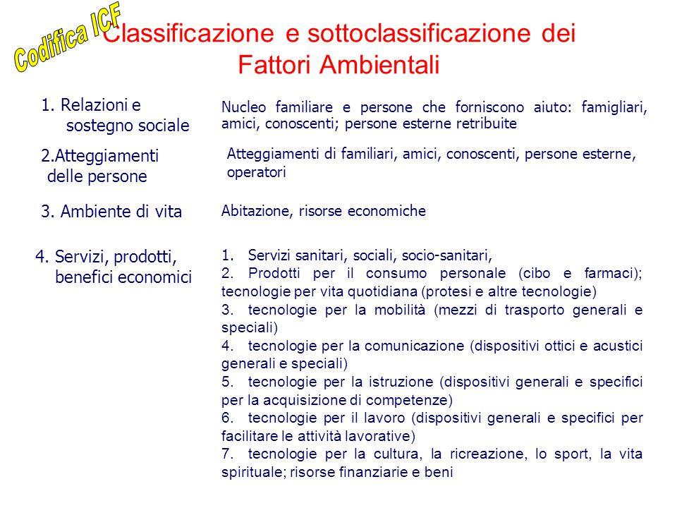 Classificazione e sottoclassificazione dei Fattori Ambientali 3. Ambiente di vita Abitazione, risorse economiche 1. Relazioni e sostegno sociale Nucle