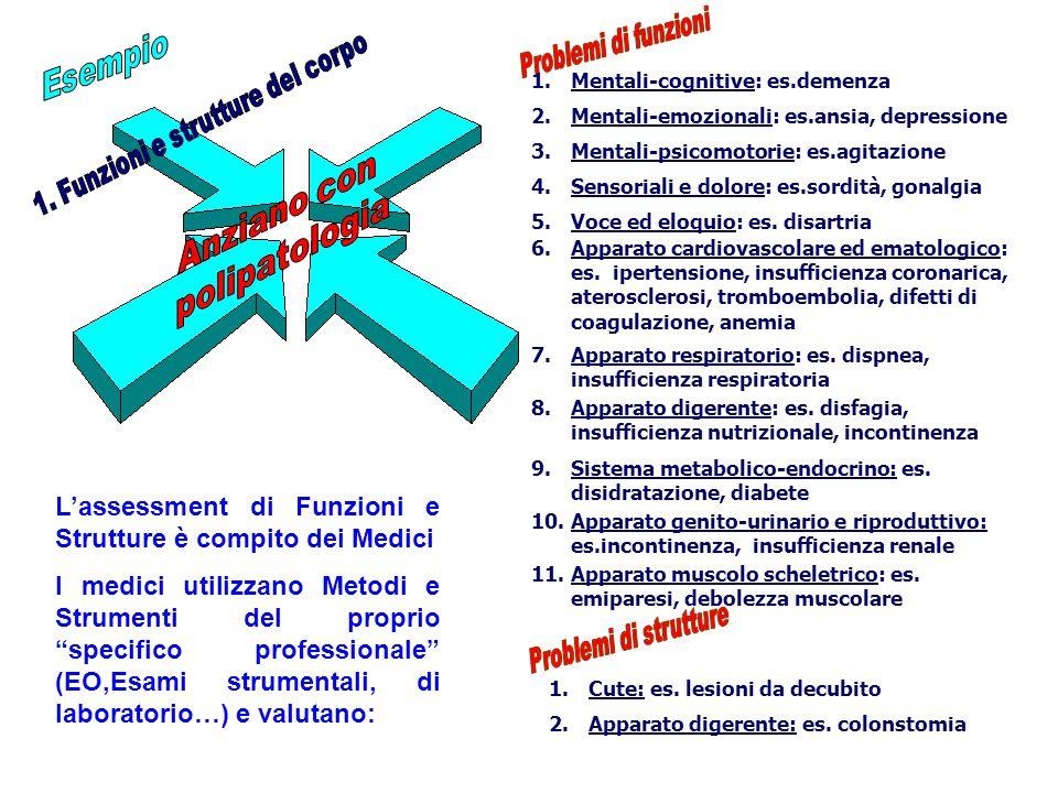 2.Mentali-emozionali: es.ansia, depressione 5.Voce ed eloquio: es. disartria 8.Apparato digerente: es. disfagia, insufficienza nutrizionale, incontine