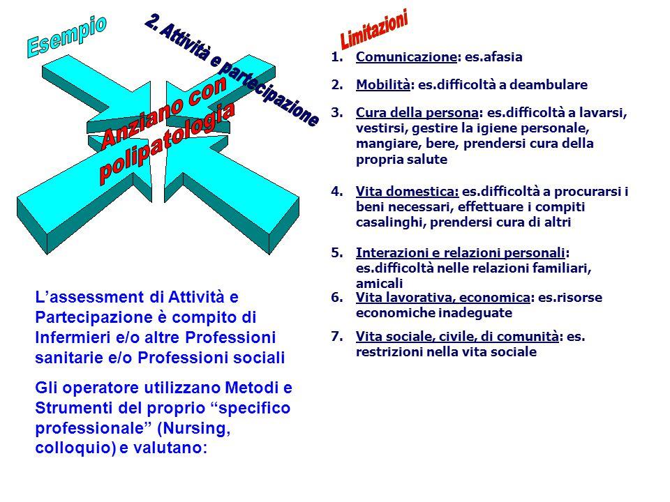 1.Comunicazione: es.afasia 2.Mobilità: es.difficoltà a deambulare 3.Cura della persona: es.difficoltà a lavarsi, vestirsi, gestire la igiene personale