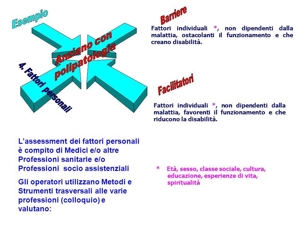 Fattori individuali *, non dipendenti dalla malattia, ostacolanti il funzionamento e che creano disabilità. Fattori individuali *, non dipendenti dall