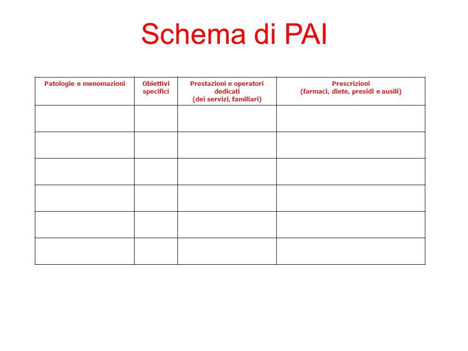 Patologie e menomazioniObiettivi specifici Prestazioni e operatori dedicati (dei servizi, familiari) Prescrizioni (farmaci, diete, presidi e ausili) S