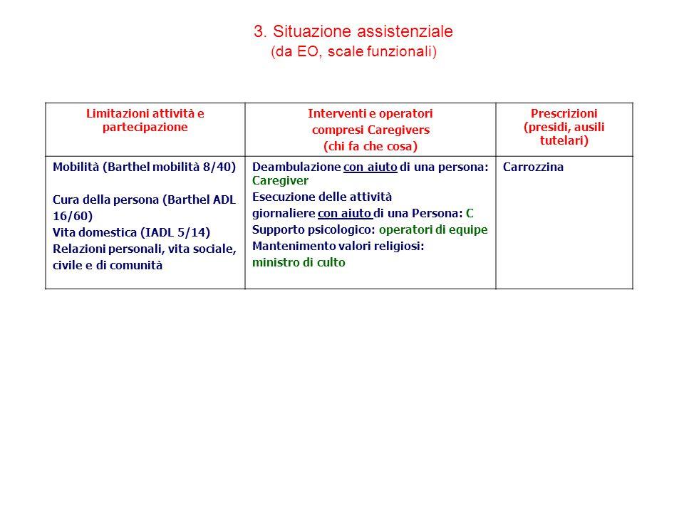 3. Situazione assistenziale (da EO, scale funzionali) Limitazioni attività e partecipazione Interventi e operatori compresi Caregivers (chi fa che cos