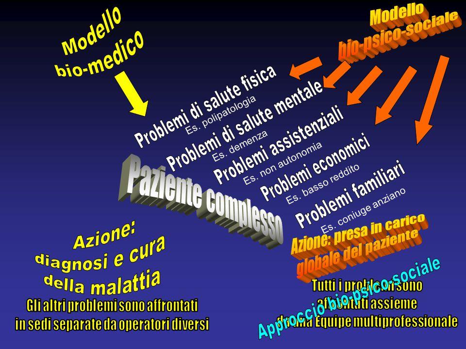 Es. polipatologia Es. demenza Es. non autonomia Es. basso reddito Es. coniuge anziano