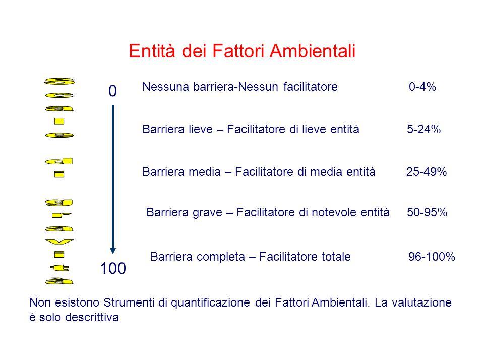 Entità dei Fattori Ambientali Nessuna barriera-Nessun facilitatore 0-4% 0 100 Barriera lieve – Facilitatore di lieve entità 5-24% Barriera media – Fac