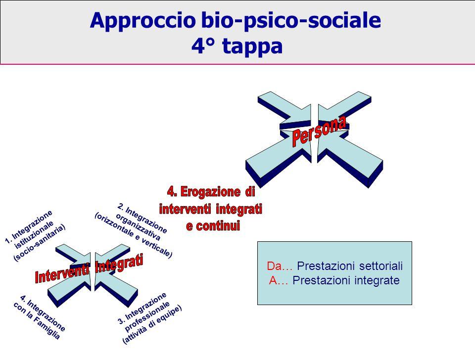 Approccio bio-psico-sociale 4° tappa 1. Integrazione istituzionale (socio-sanitaria) 2. Integrazione organizzativa (orizzontale e verticale) 3. Integr