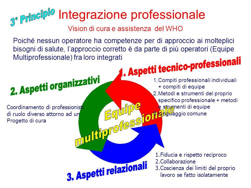Integrazione professionale Poiché nessun operatore ha competenze per di approccio ai molteplici bisogni di salute, l'approccio corretto è da parte di