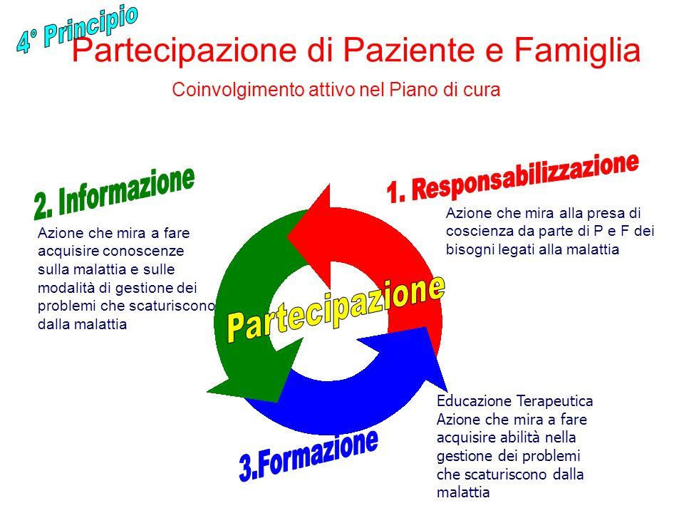 Partecipazione di Paziente e Famiglia Coinvolgimento attivo nel Piano di cura Azione che mira alla presa di coscienza da parte di P e F dei bisogni le