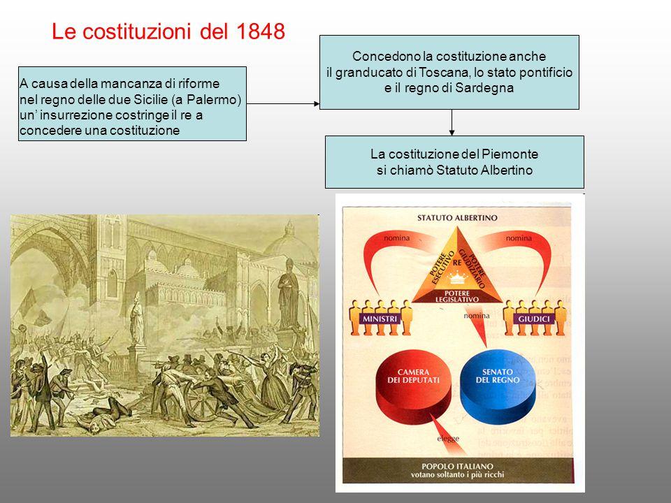 Le costituzioni del 1848 A causa della mancanza di riforme nel regno delle due Sicilie (a Palermo) un' insurrezione costringe il re a concedere una co