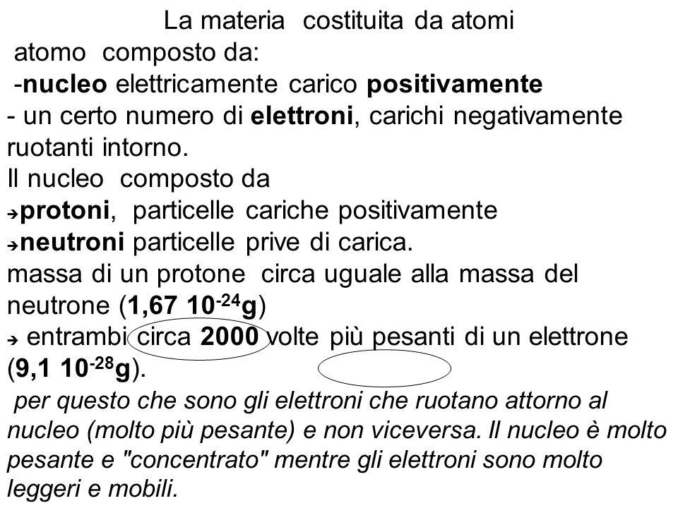 La materia costituita da atomi atomo composto da: -nucleo elettricamente carico positivamente - un certo numero di elettroni, carichi negativamente ru
