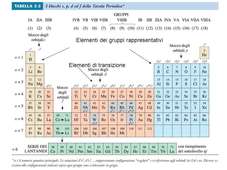Elementi dei gruppi rappresentativi Elementi di transizione