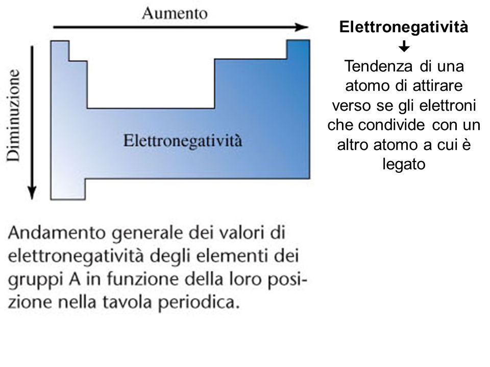 Elettronegatività  Tendenza di una atomo di attirare verso se gli elettroni che condivide con un altro atomo a cui è legato