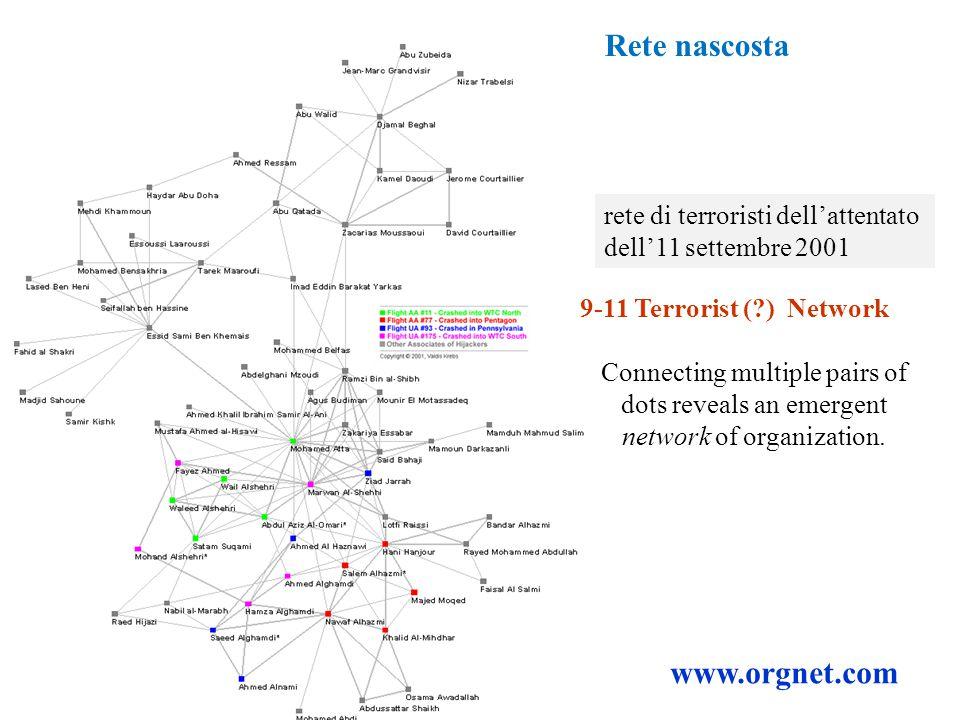 9-11 Terrorist (?) Network Connecting multiple pairs of dots reveals an emergent network of organization. www.orgnet.com rete di terroristi dell'atten