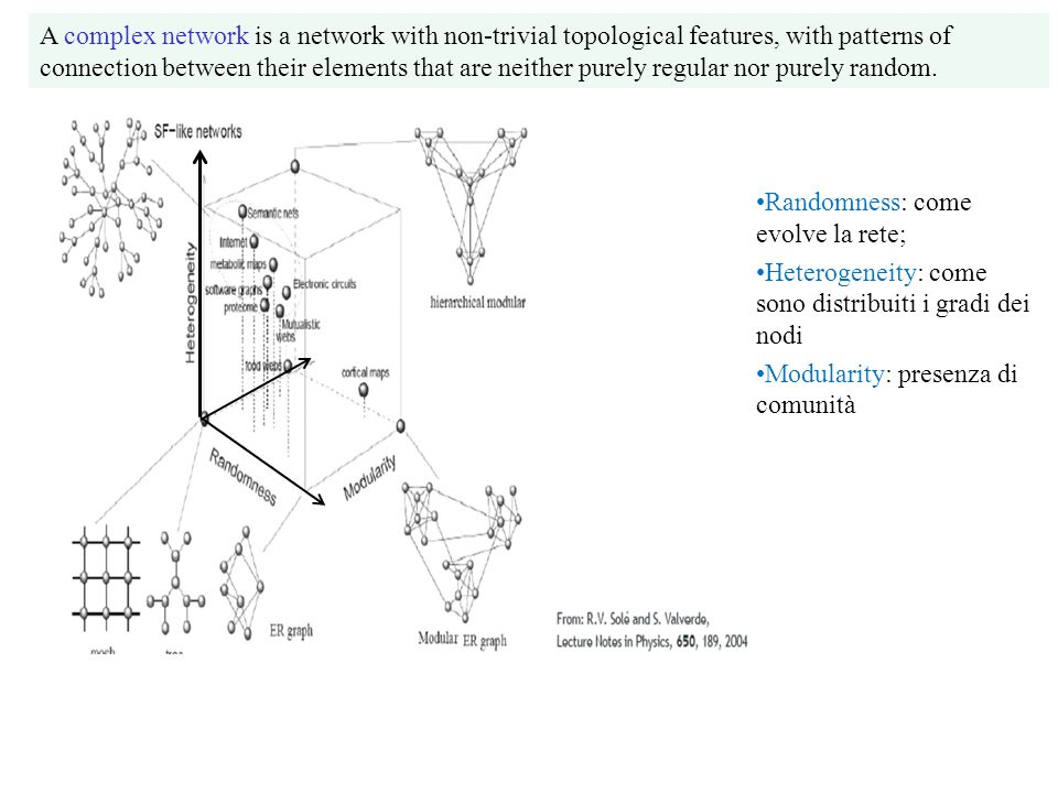 A complex network is a network with non-trivial topological features, with patterns of connection between their elements that are neither purely regul